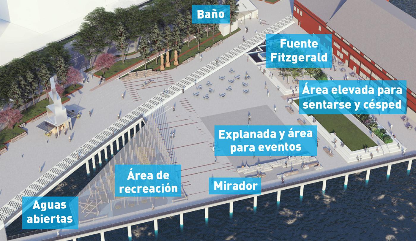 Una representación aérea destaca las nuevas características de diseño del embarcadero 58, como vistas del mar abierto, área de juegos, mirador, plaza y espacio para eventos, área elevada para sentarse y césped, la fuente Fitzgerald y un baño.